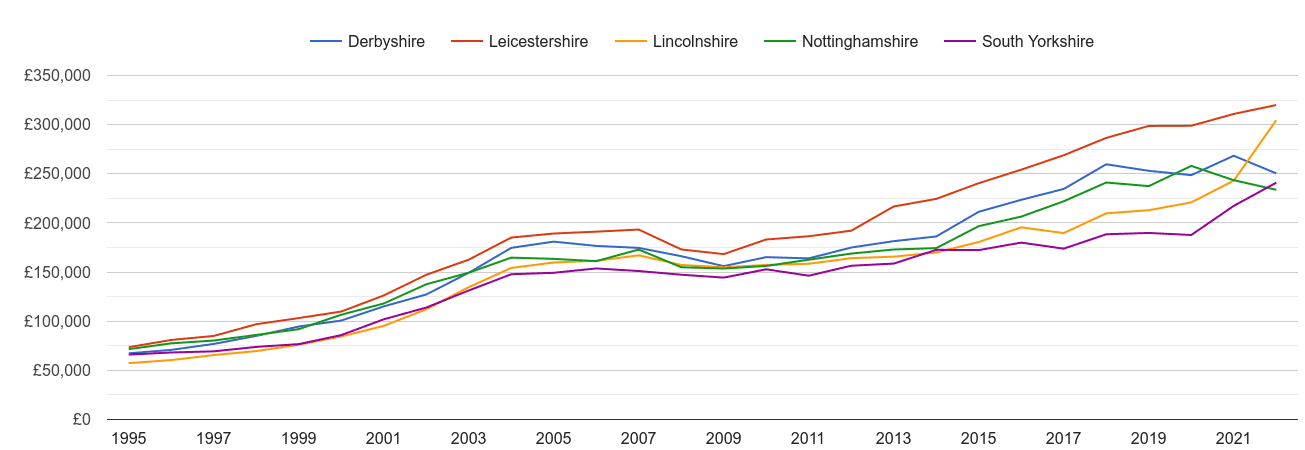 Nottinghamshire new home prices and nearby counties