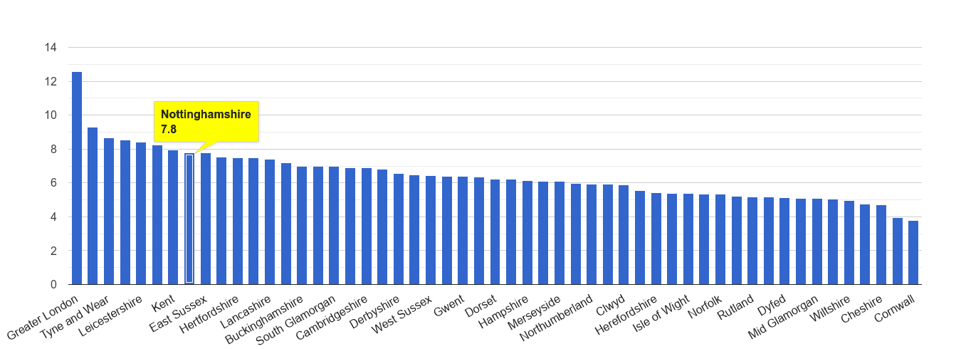 Nottinghamshire other theft crime rate rank