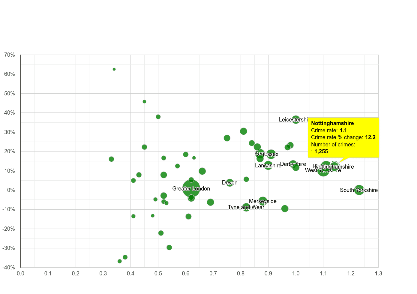 Nottinghamshire possession of weapons crime rate compared to other counties