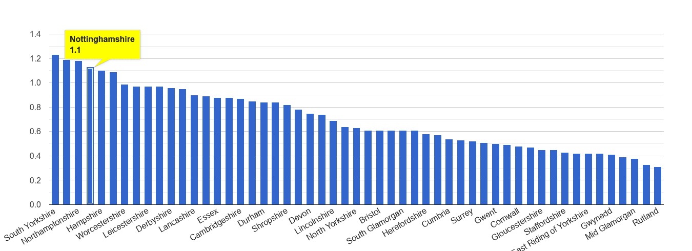 Nottinghamshire possession of weapons crime rate rank
