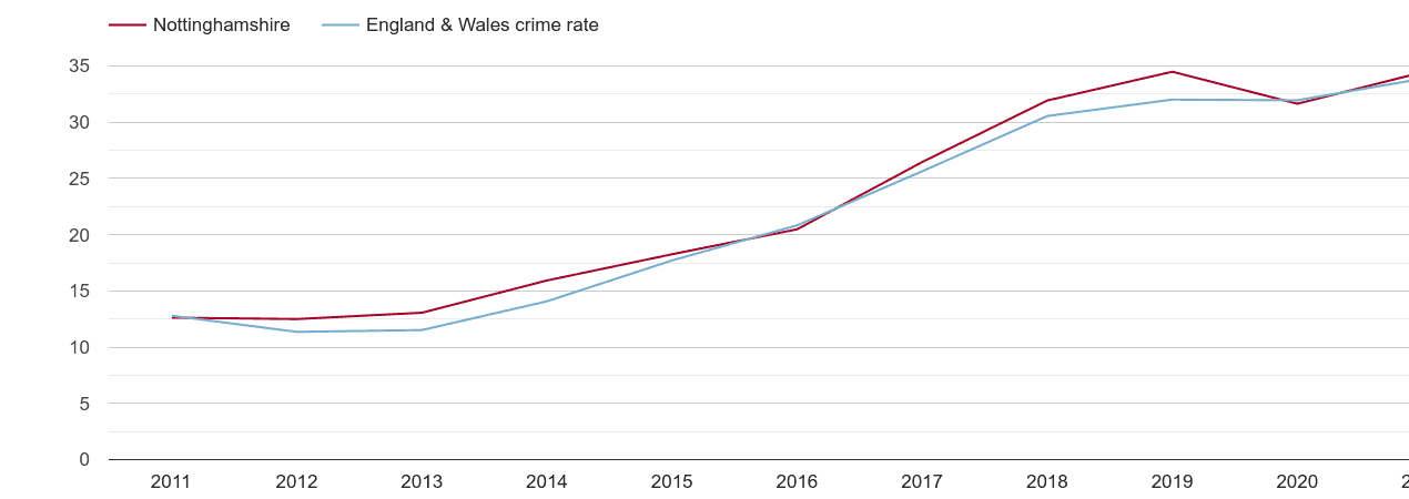 Nottinghamshire violent crime rate