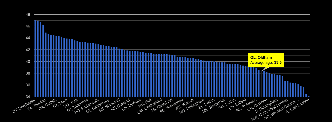 Oldham average age rank by year