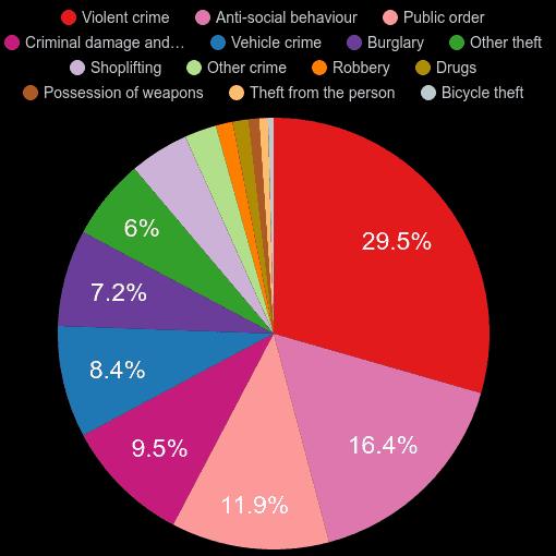 Oldham crime statistics