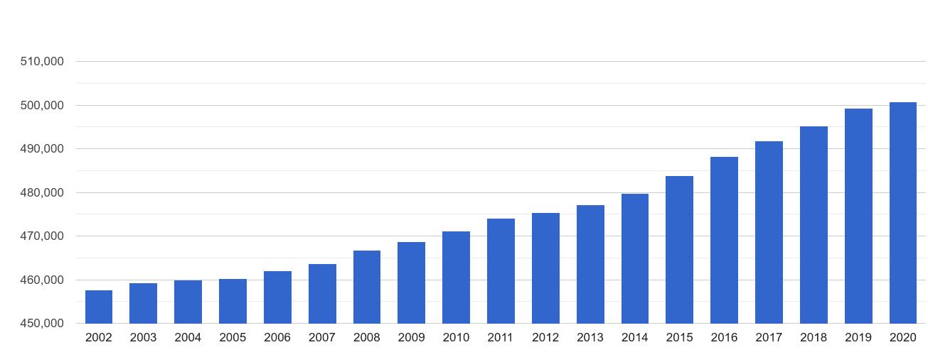 Oldham population growth