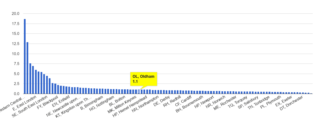 Oldham theft from the person crime rate rank