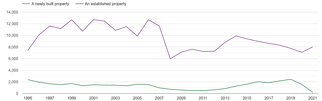 Oxford annual sales of new homes and older homes