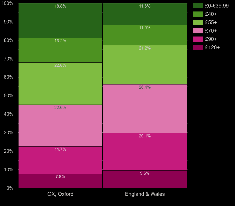 Oxford houses by heating cost per square meters