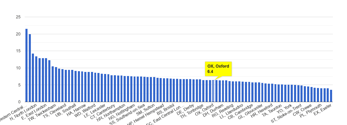 Oxford other theft crime rate rank