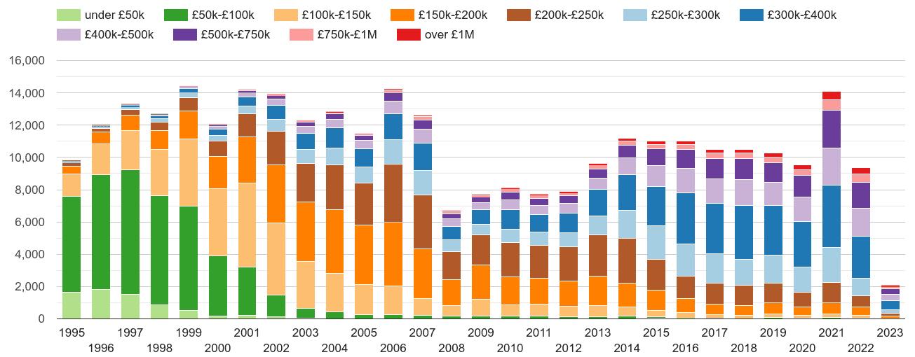 Oxford property sales volumes