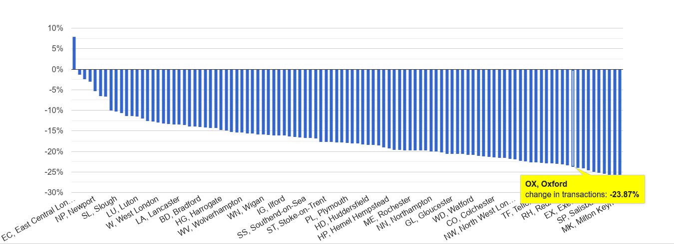 Oxford sales volume change rank
