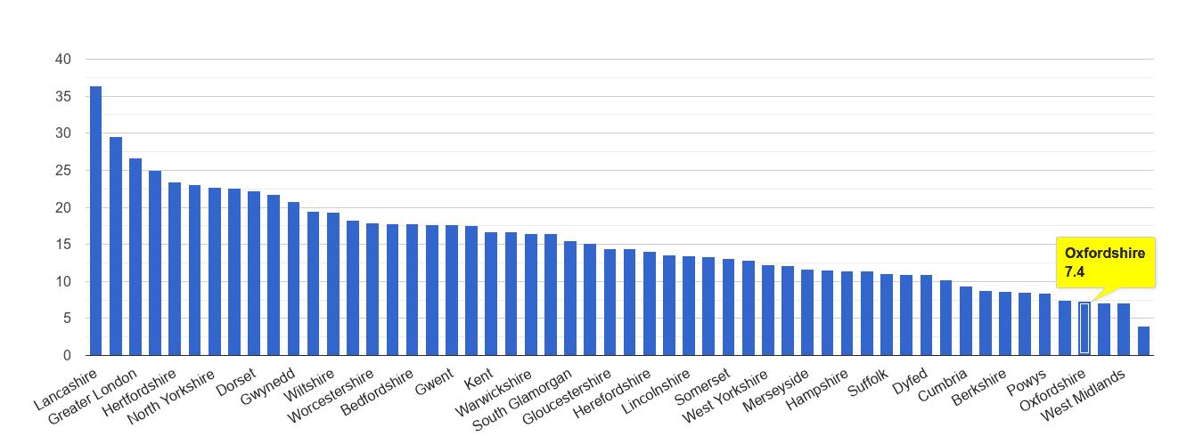 Oxfordshire antisocial behaviour crime rate rank