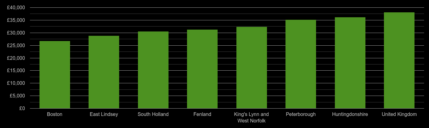 Peterborough average salary comparison