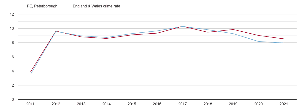 Peterborough criminal damage and arson crime rate