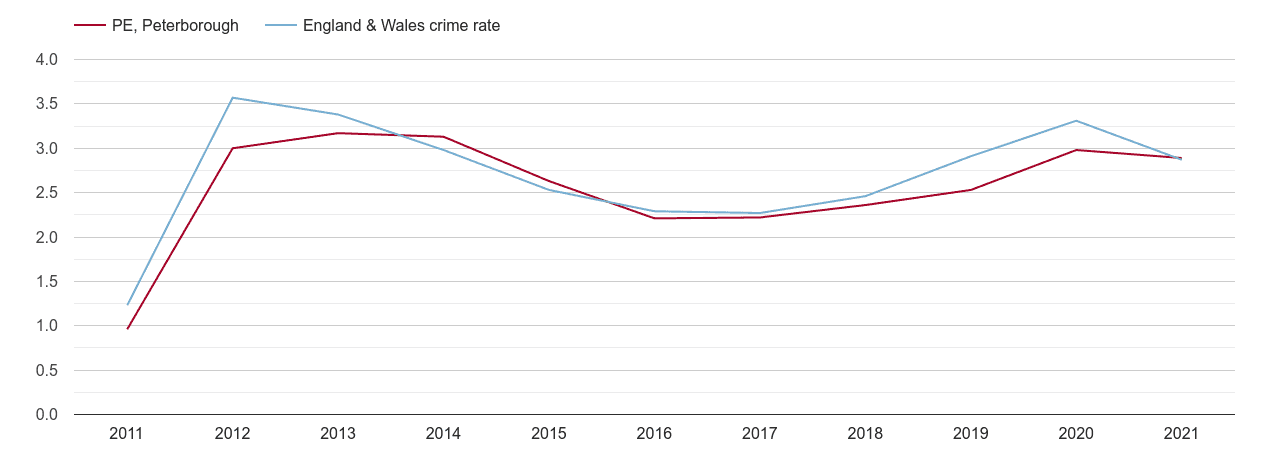 Peterborough drugs crime rate
