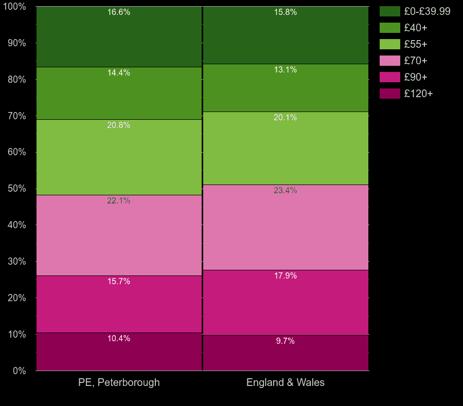 Peterborough homes by heating cost per square meters