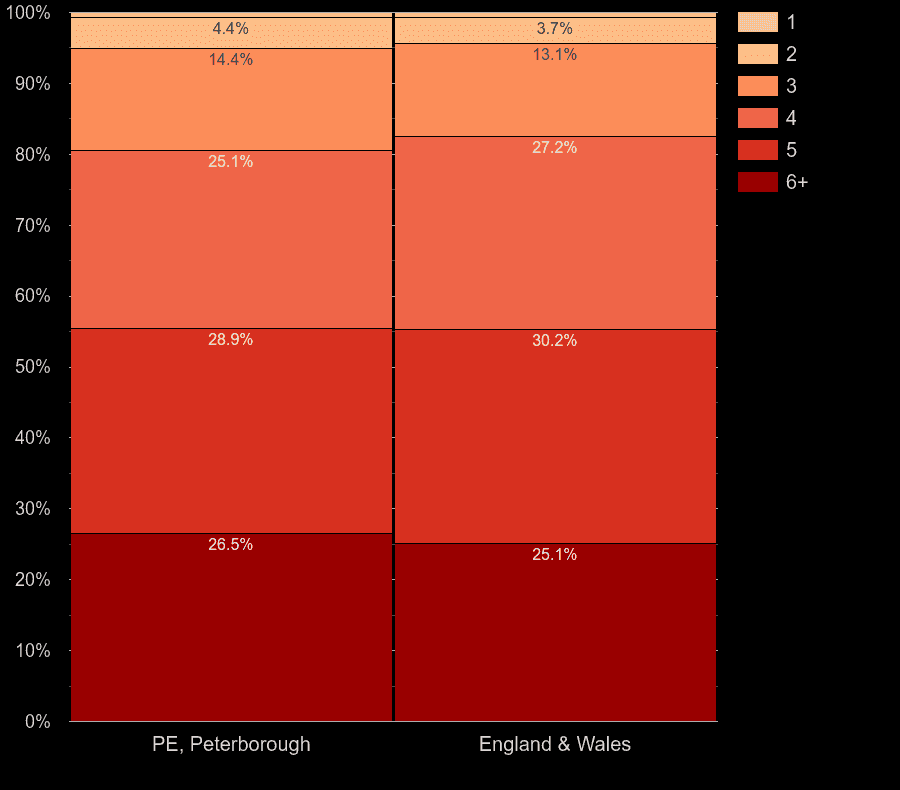 Peterborough houses by number of heated rooms