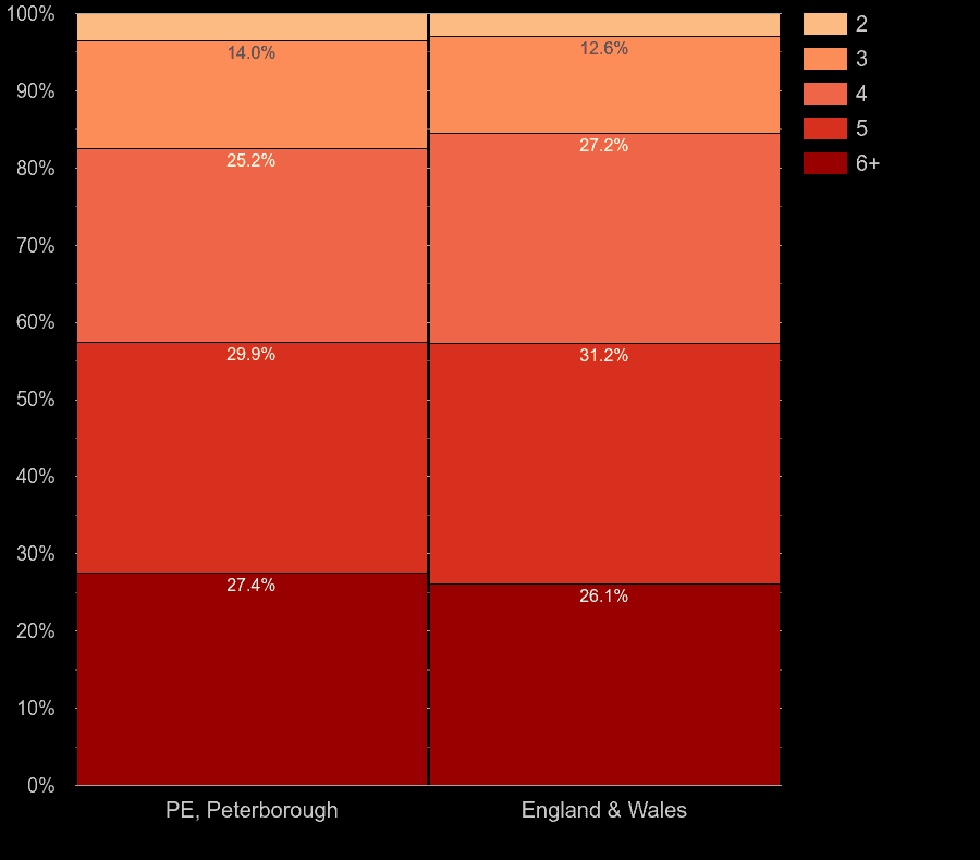 Peterborough houses by number of rooms
