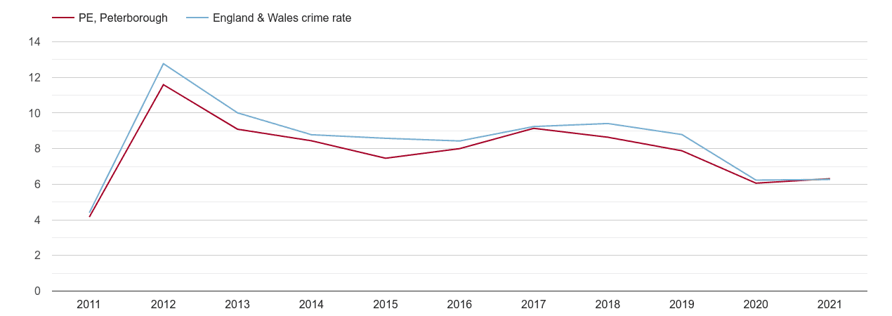 Peterborough other theft crime rate