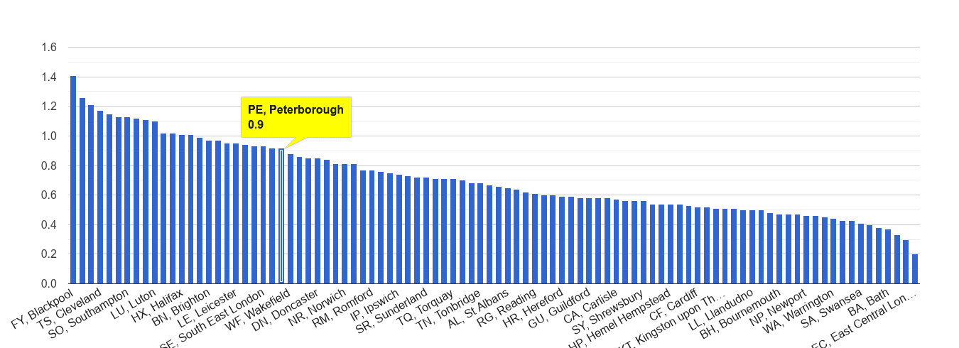 Peterborough possession of weapons crime rate rank