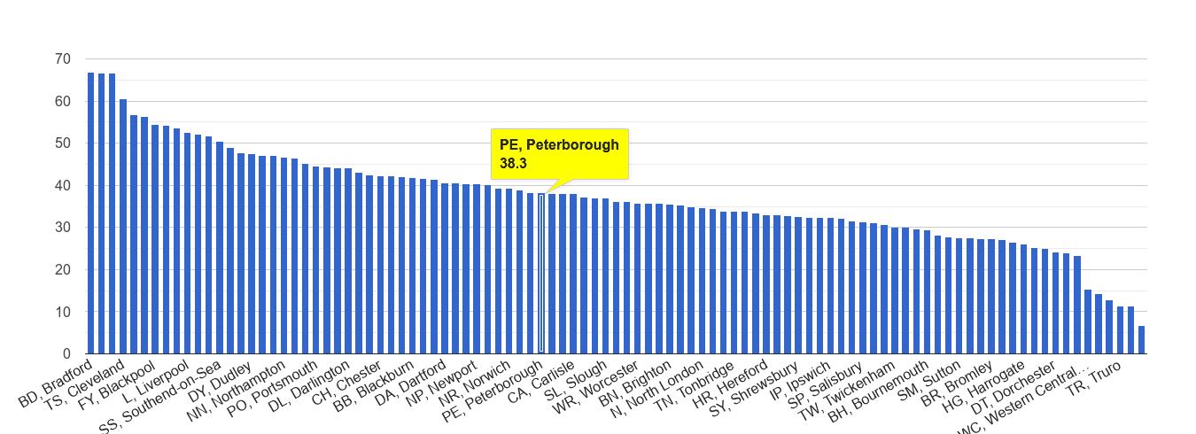 Peterborough violent crime rate rank