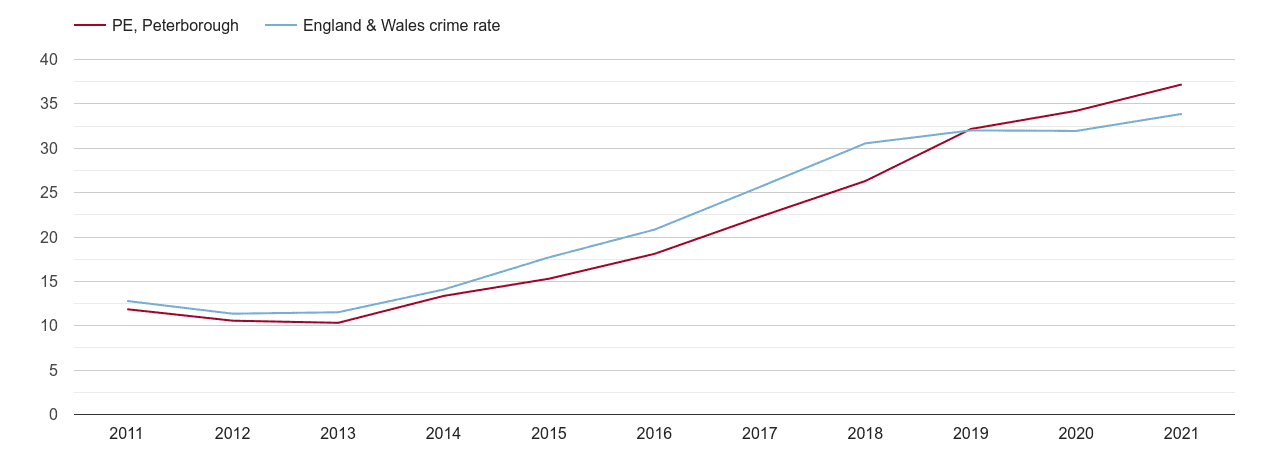 Peterborough violent crime rate