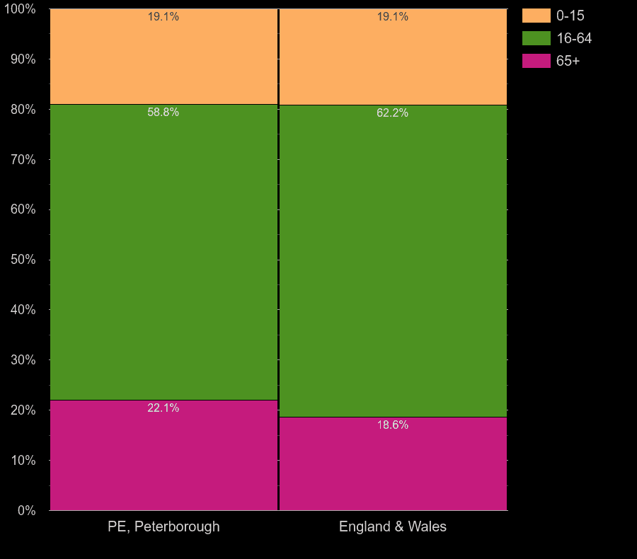 Peterborough working age population share