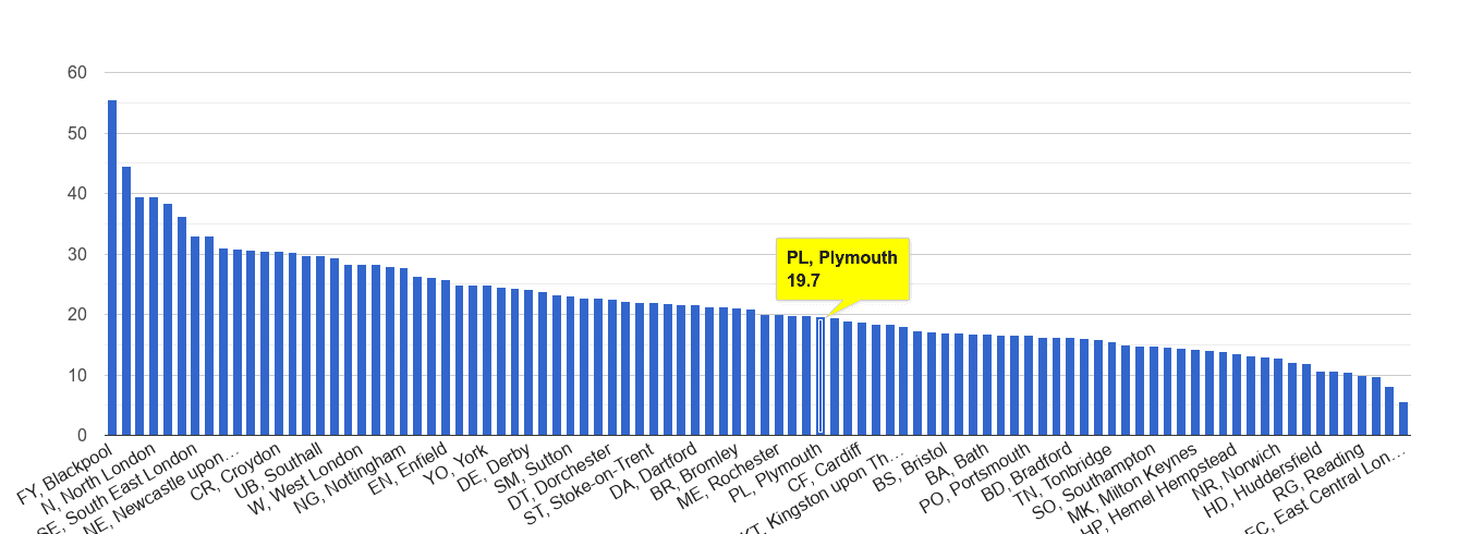 Plymouth antisocial behaviour crime rate rank
