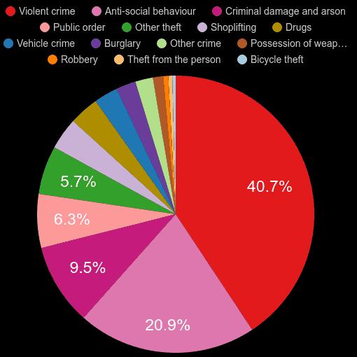 Plymouth crime statistics