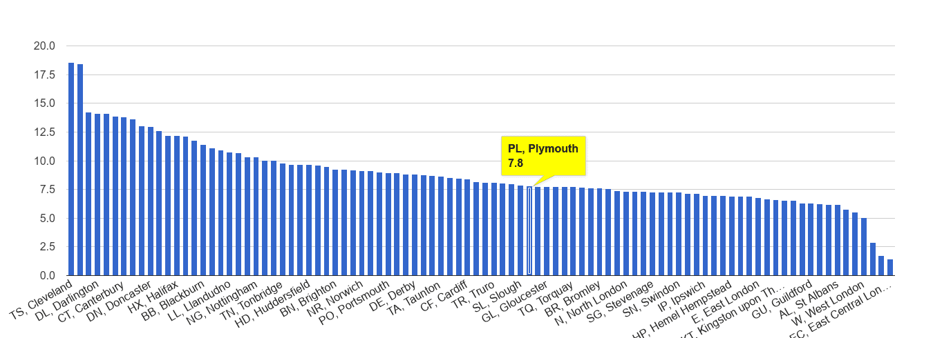 Plymouth criminal damage and arson crime rate rank
