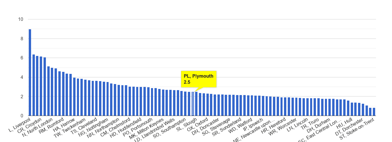 Plymouth drugs crime rate rank