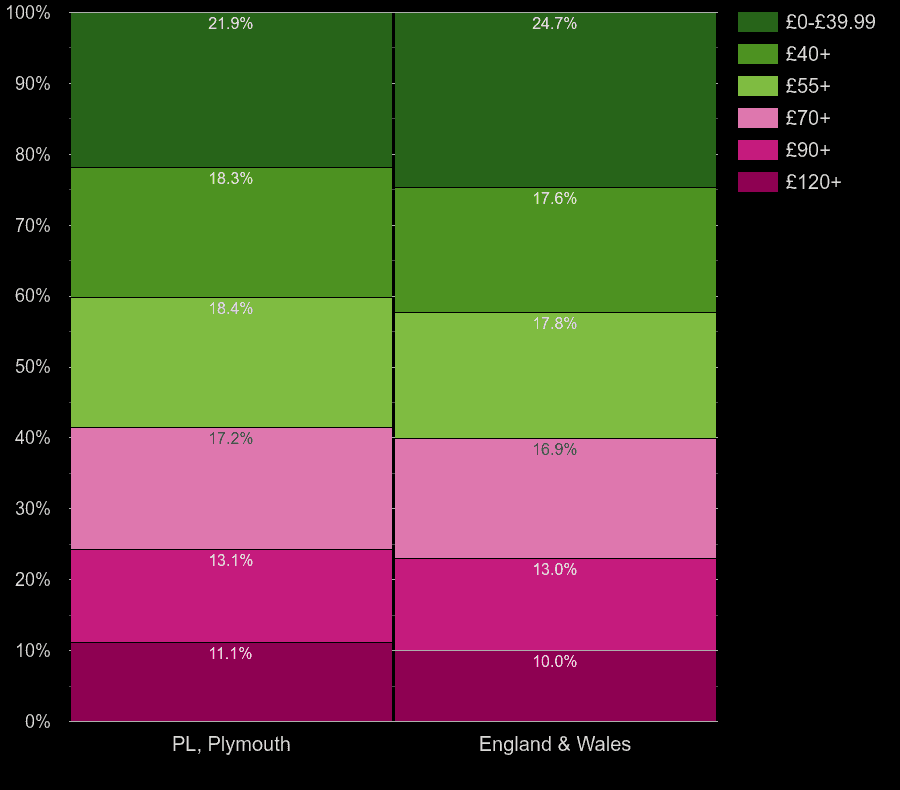 Plymouth flats by heating cost per square meters