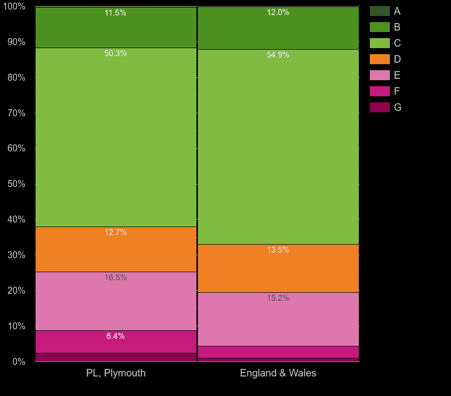 Plymouth homes by energy rating