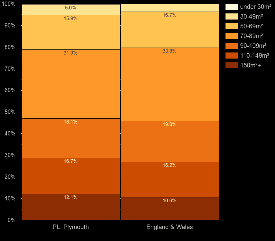 Plymouth houses by floor area size