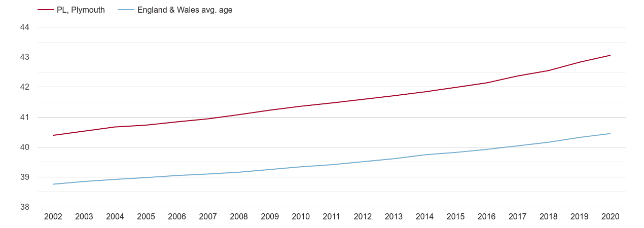 Plymouth population average age by year