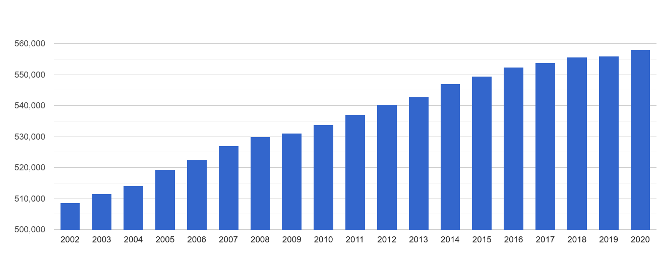 Plymouth population growth