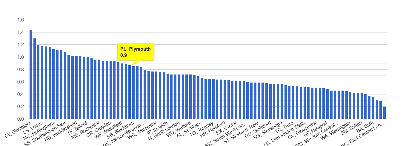 Plymouth possession of weapons crime rate rank