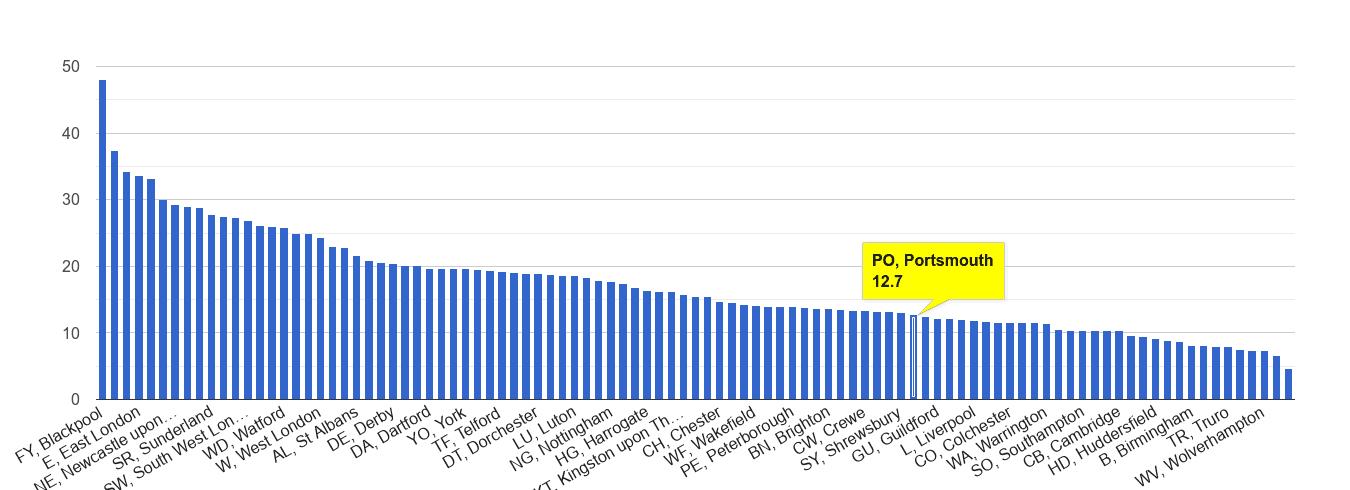 Portsmouth antisocial behaviour crime rate rank