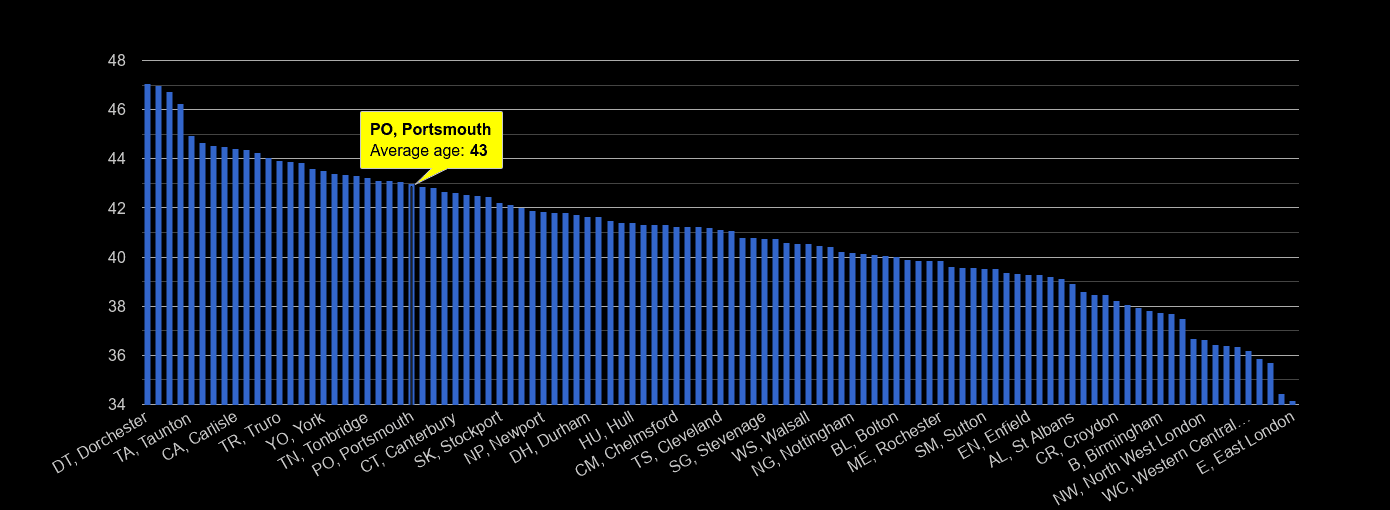 Portsmouth average age rank by year