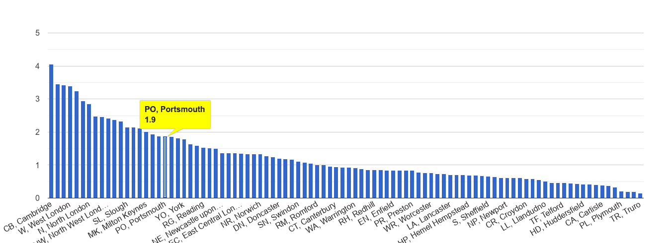 Portsmouth bicycle theft crime rate rank