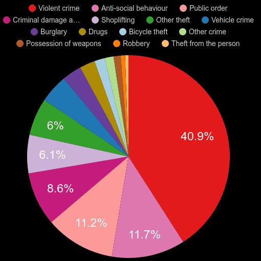 Portsmouth crime statistics