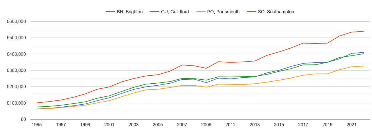 Portsmouth house prices and nearby areas