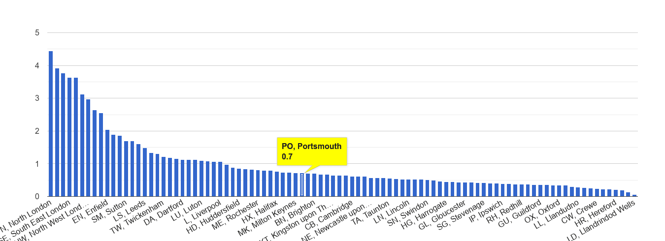 Portsmouth robbery crime rate rank