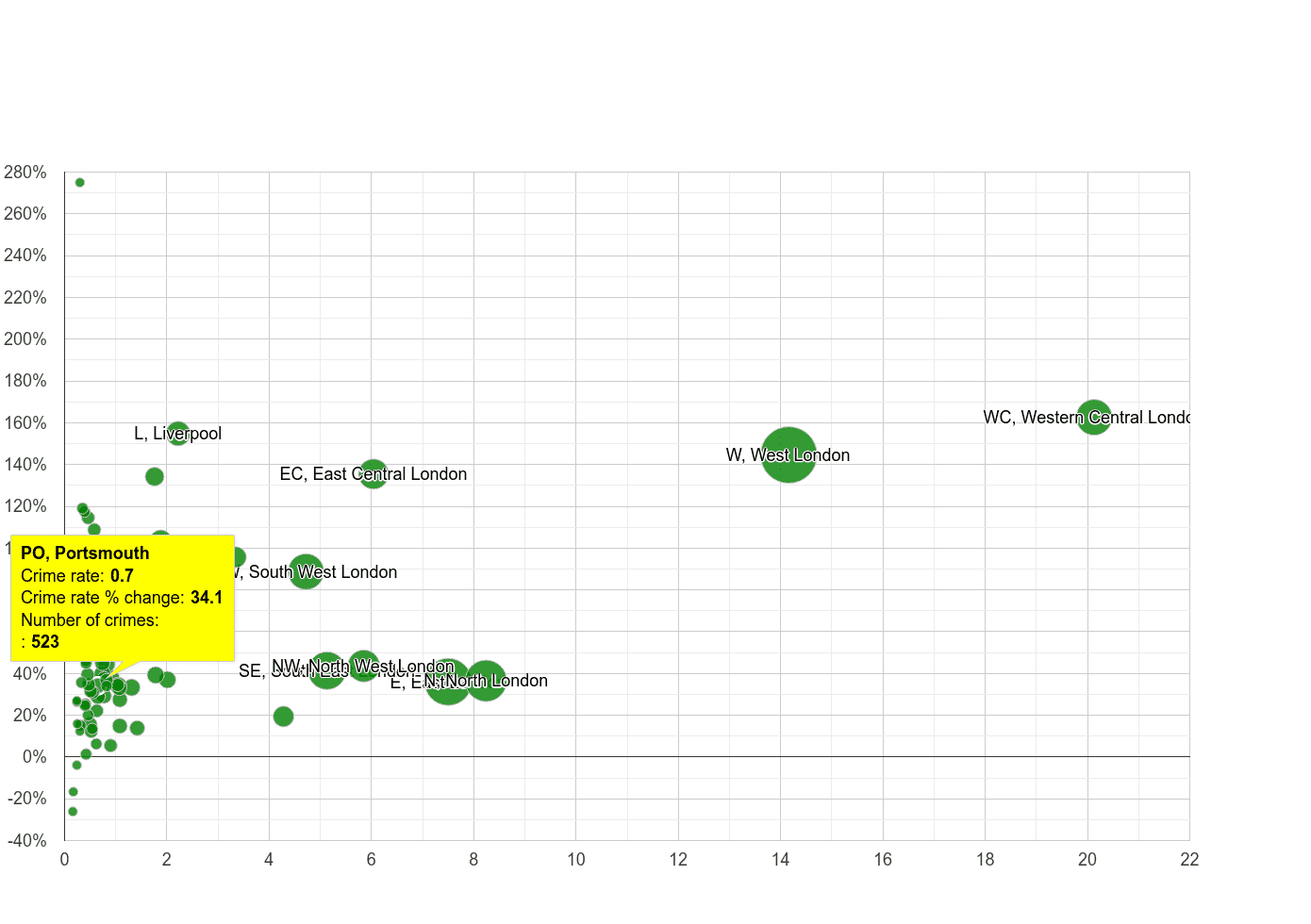 Portsmouth theft from the person crime rate compared to other areas