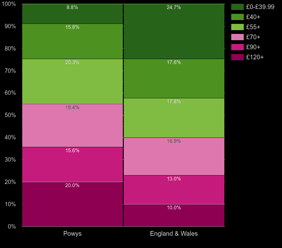 Powys flats by heating cost per square meters