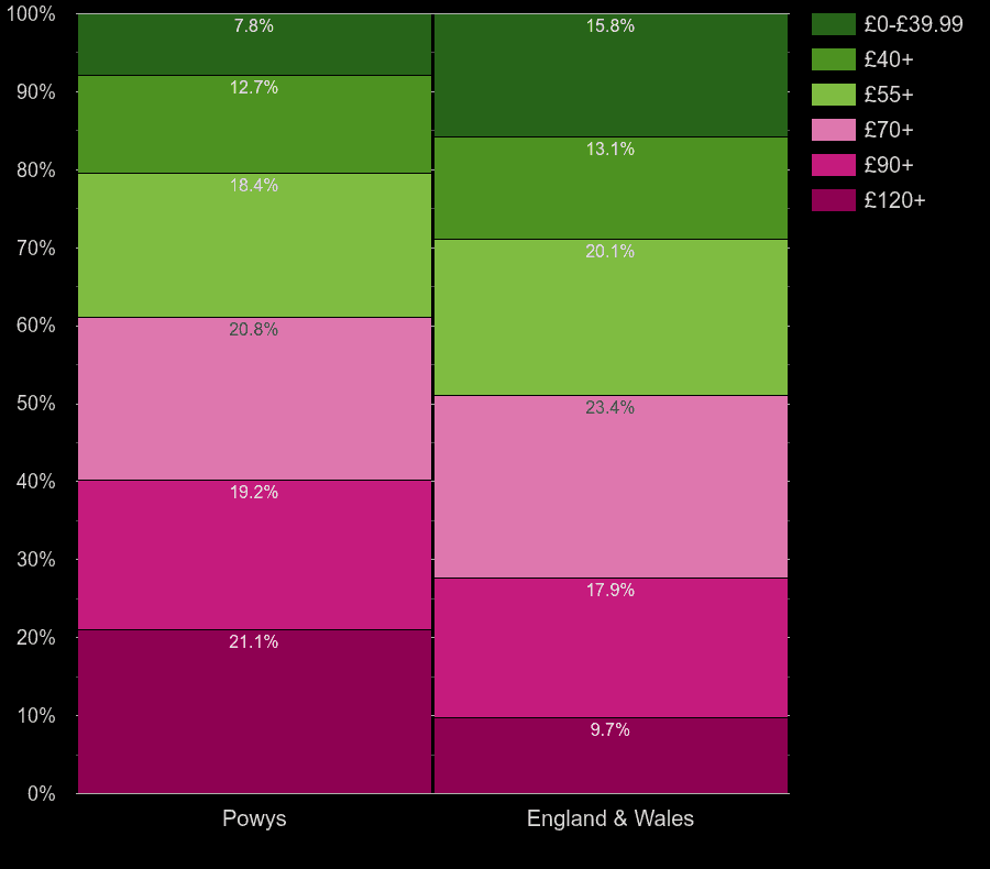 Powys homes by heating cost per square meters
