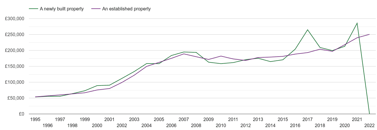 Powys house prices new vs established
