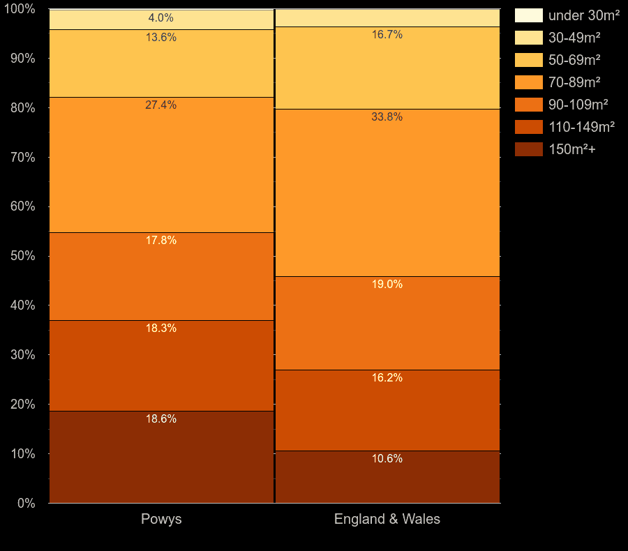 Powys houses by floor area size