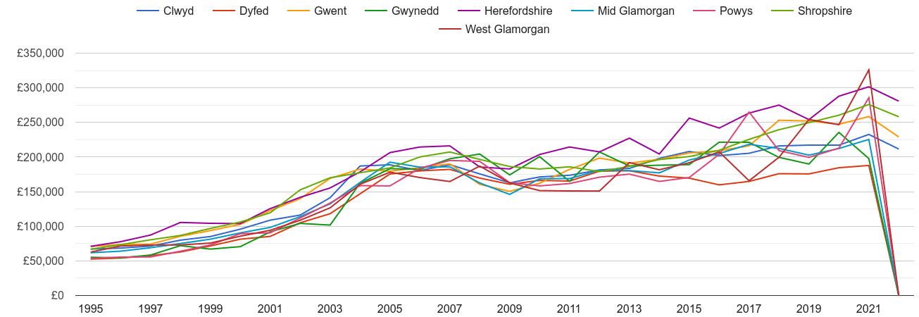 Powys new home prices and nearby counties