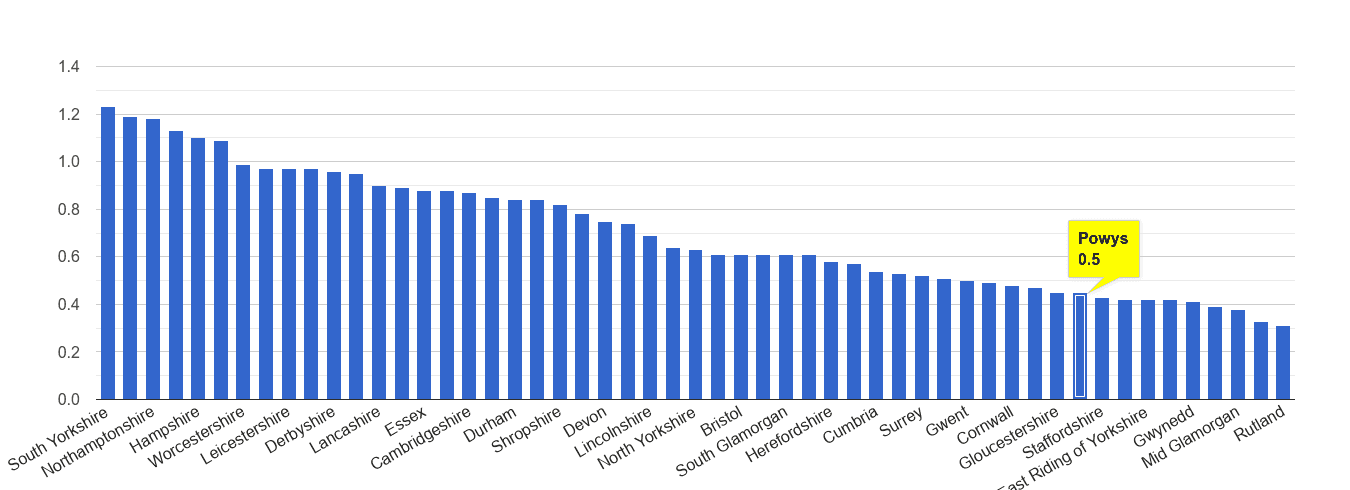 Powys possession of weapons crime rate rank