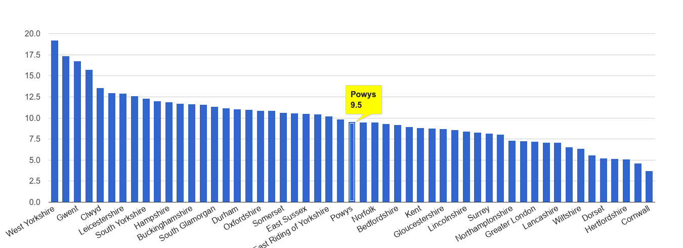 Powys public order crime rate rank